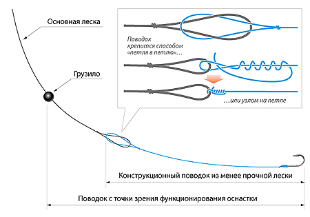 Схема связки крючка на удочку